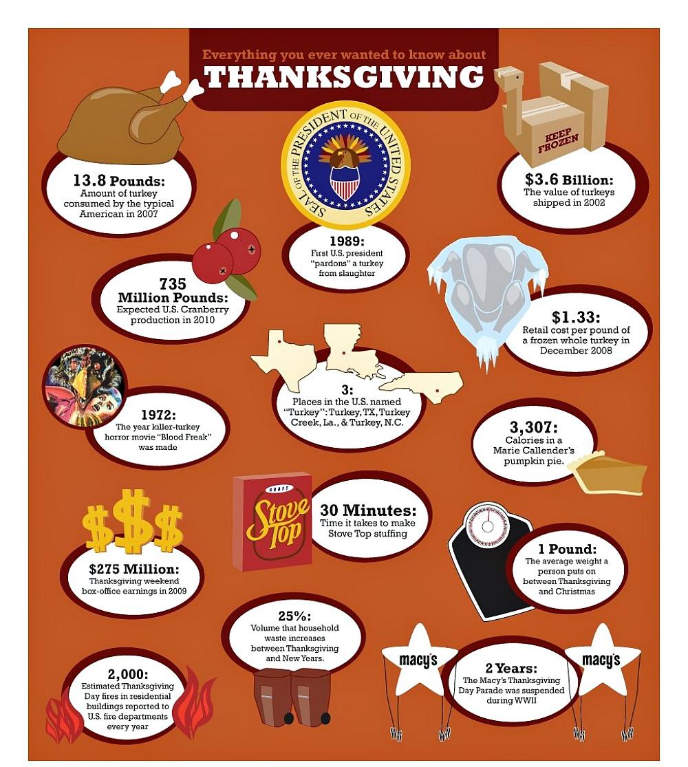 Turkey Day Facts